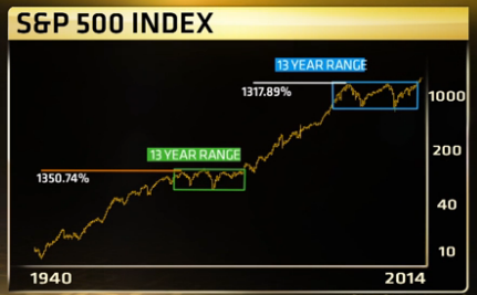S&P_500_70-yr.