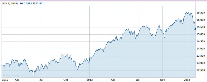 2-Yr._Dow_Chart