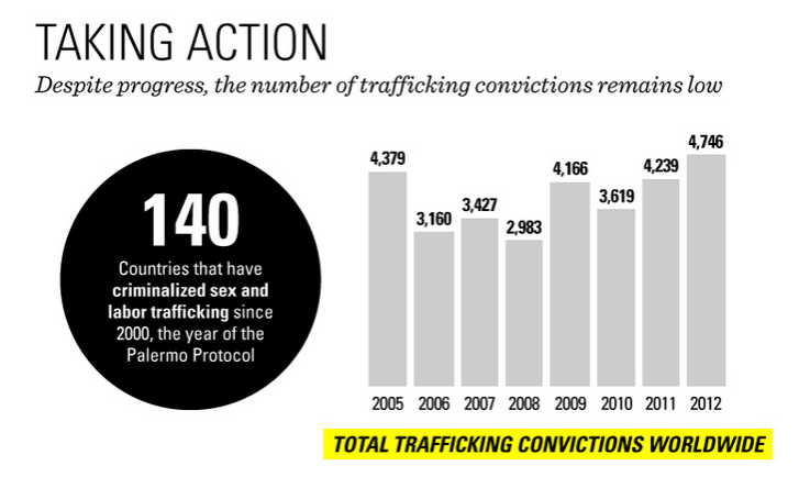 Convictions_for_trafficking