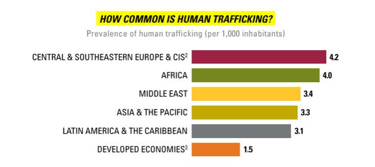 Prevelence_of_human_trafficking