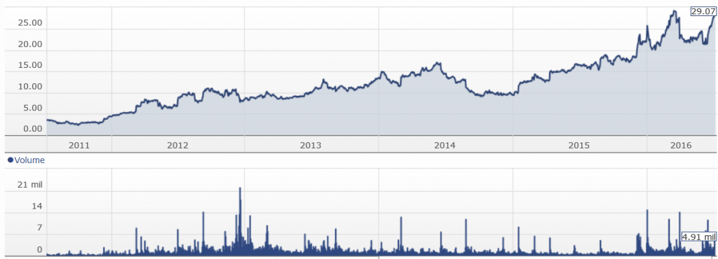 smith and wesson stock